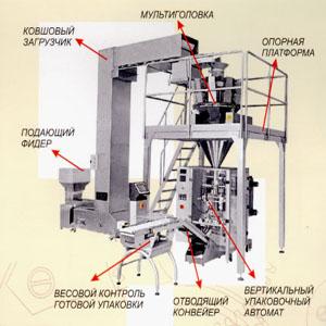 1 топмаш - дозаторы. дозаторы ручные, полуавтоматические, автоматические, весовые дозаторы - объемные дозаторы - шнековые дозаторы - поршневые дозаторы