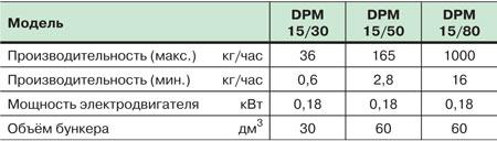 Дозатор. объемный дозатор для порошка enginplast (италия) серии dpp