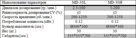 Микродозаторы ферментация витаминизация муки(micro dosing machines) - p.f.m.g.-company