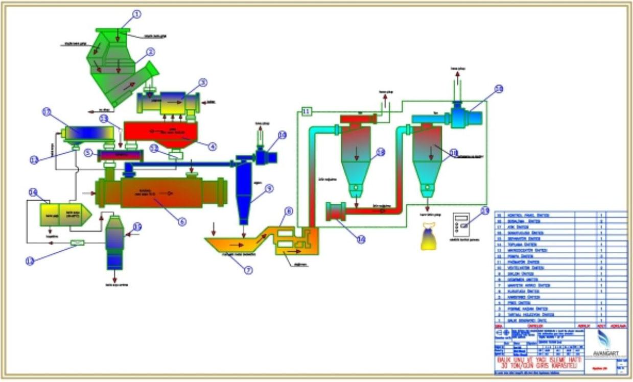 Производство жира, муки - dryer