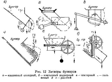 Глинорыхлитель. дозирование сыпучих материалов