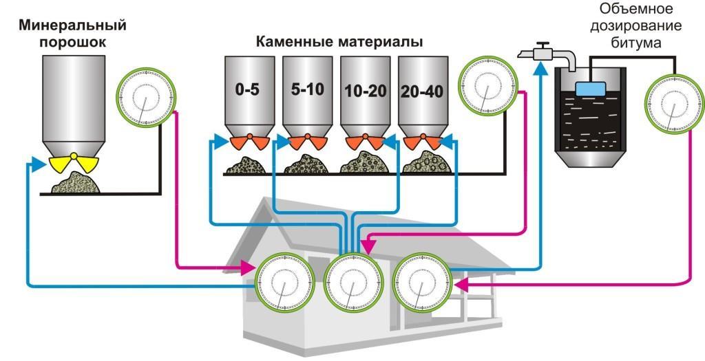 Свд-4 (cистема тензометрического весового дозирования четырехкомпонентная)