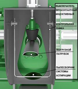 Станция фасовки клапанных мешков роторпак турбо