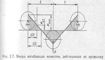 Конструкция и типы полуавтоматов