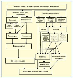 Способы упаковки продукции с использованием полимерных материалов. // статьи на портале успо.ру