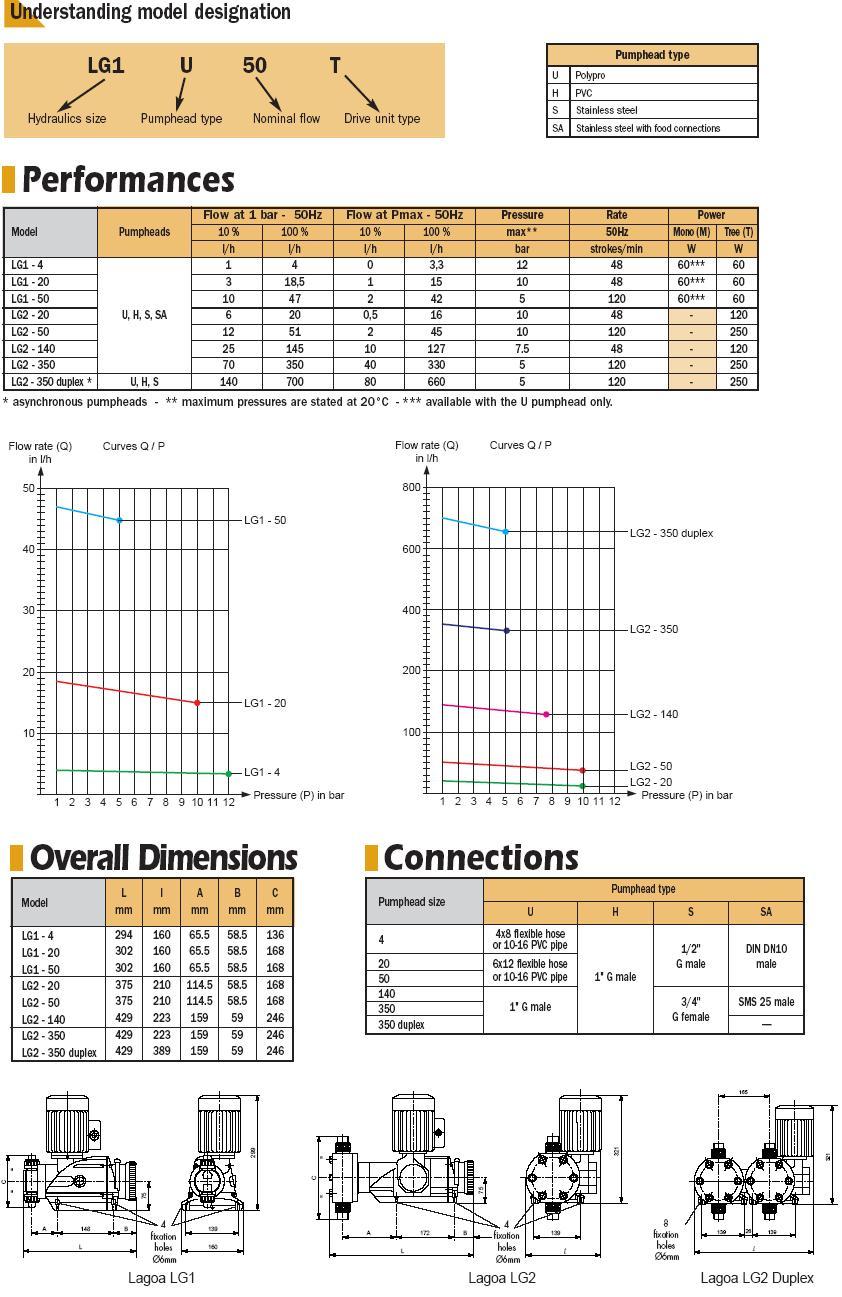 Дозирующие насосы, дозирующие установки, мембранный дозирующий насос