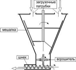 Смеситель-питатель регулируемый шнековый спр-1