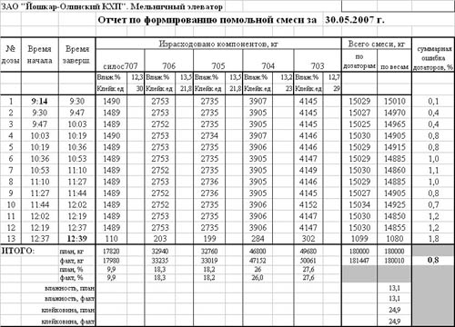 Автоматизированное весовое дозирование помольных смесей - публикации - тензо-м