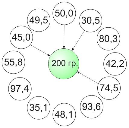 Весовые дозаторы или 10 причин для выбора фасовочного комплекса с мультиголовочным дозатором