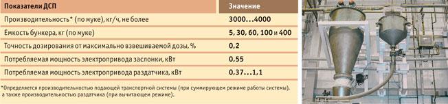Весовое дозирование сыпучих и жидких продуктов. учет. - агро-3