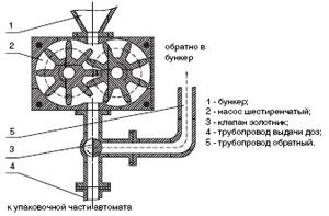 Brutto — netto, схема принципа работы роторного дозатора